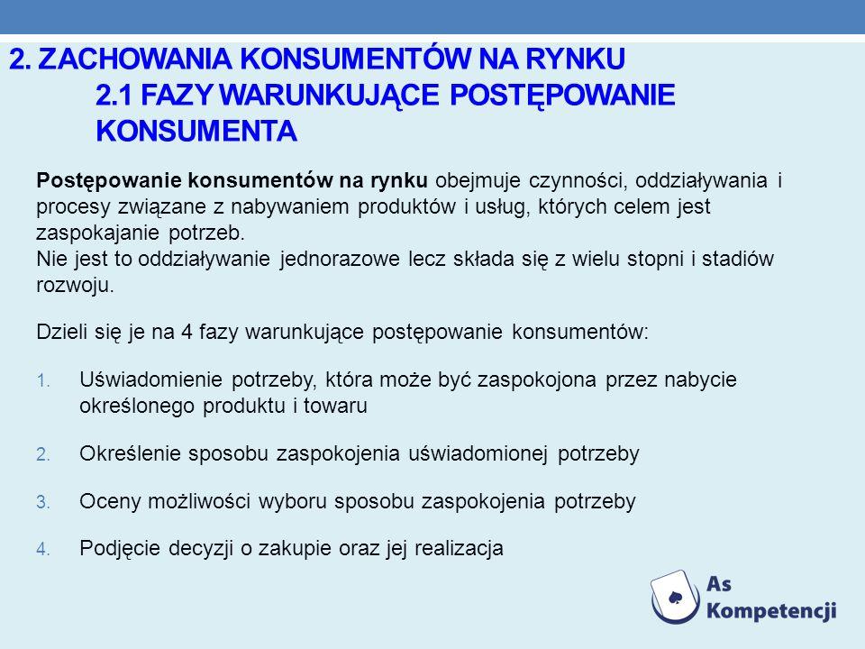 2. ZACHOWANIA KONSUMENTÓW NA RYNKU 2.1 FAZY WARUNKUJĄCE POSTĘPOWANIE KONSUMENTA Postępowanie konsumentów na rynku obejmuje czynności, oddziaływania i