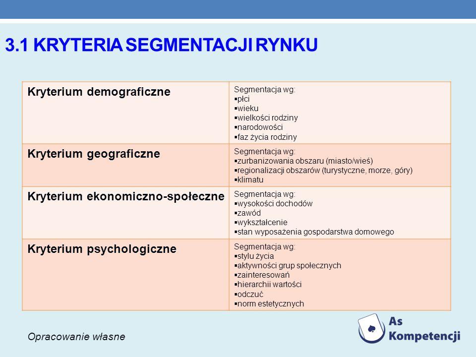 3.1 KRYTERIA SEGMENTACJI RYNKU Kryterium demograficzne Segmentacja wg: płci wieku wielkości rodziny narodowości faz życia rodziny Kryterium geograficz