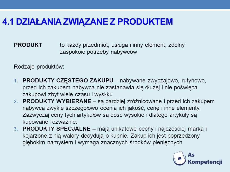 4.1 DZIAŁANIA ZWIĄZANE Z PRODUKTEM PRODUKTto każdy przedmiot, usługa i inny element, zdolny zaspokoić potrzeby nabywców Rodzaje produktów: 1. PRODUKTY