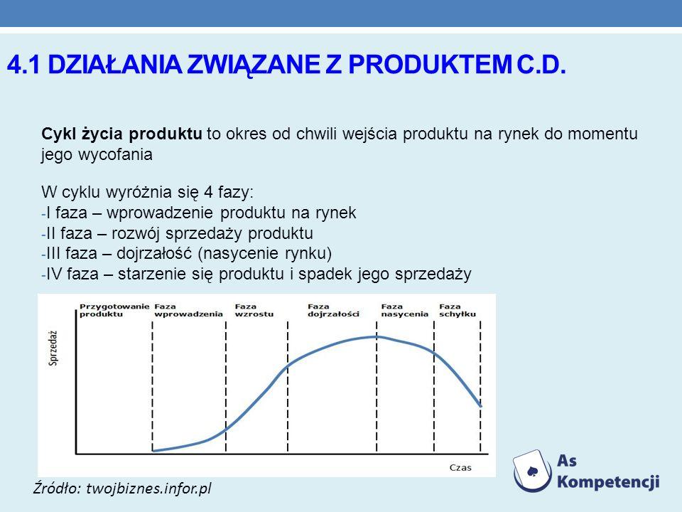 4.1 DZIAŁANIA ZWIĄZANE Z PRODUKTEM C.D. Cykl życia produktu to okres od chwili wejścia produktu na rynek do momentu jego wycofania W cyklu wyróżnia si