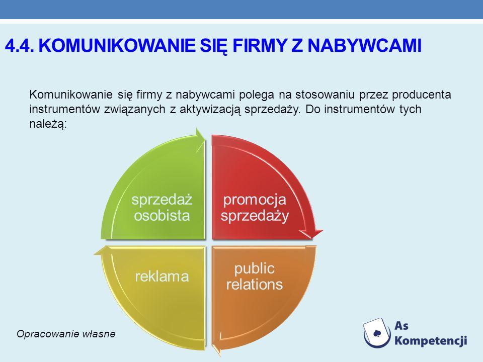 4.4. KOMUNIKOWANIE SIĘ FIRMY Z NABYWCAMI Komunikowanie się firmy z nabywcami polega na stosowaniu przez producenta instrumentów związanych z aktywizac