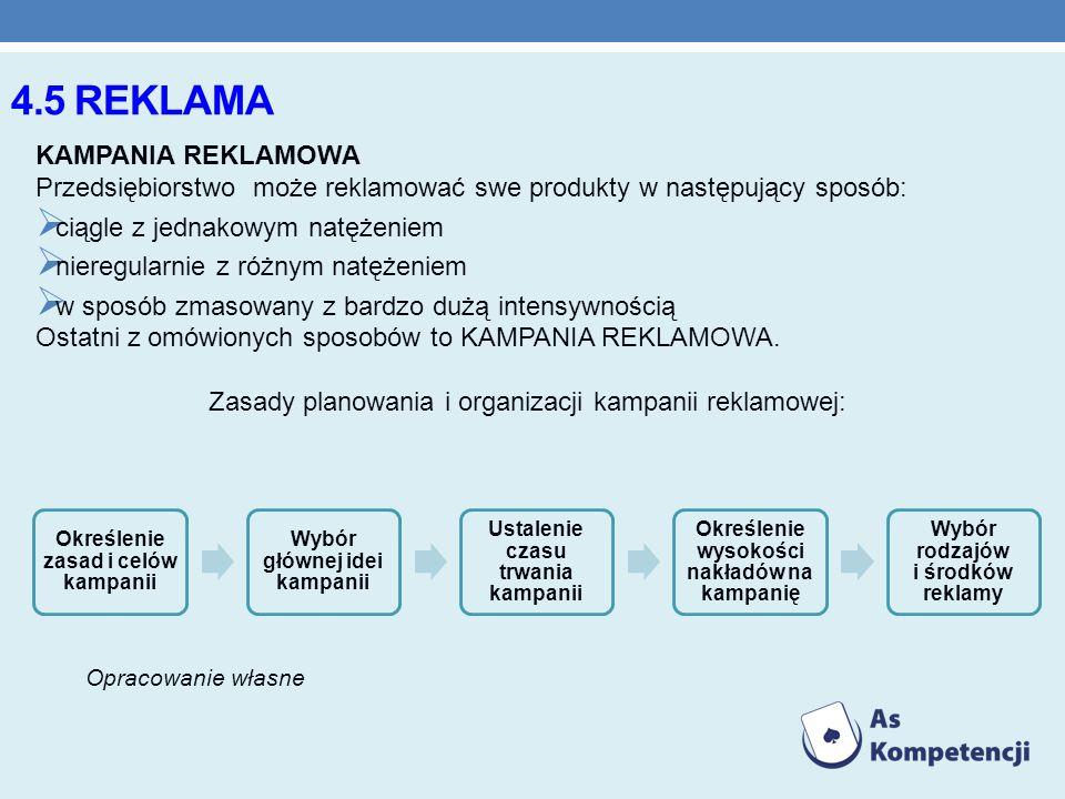 4.5 REKLAMA KAMPANIA REKLAMOWA Przedsiębiorstwo może reklamować swe produkty w następujący sposób: ciągle z jednakowym natężeniem nieregularnie z różn