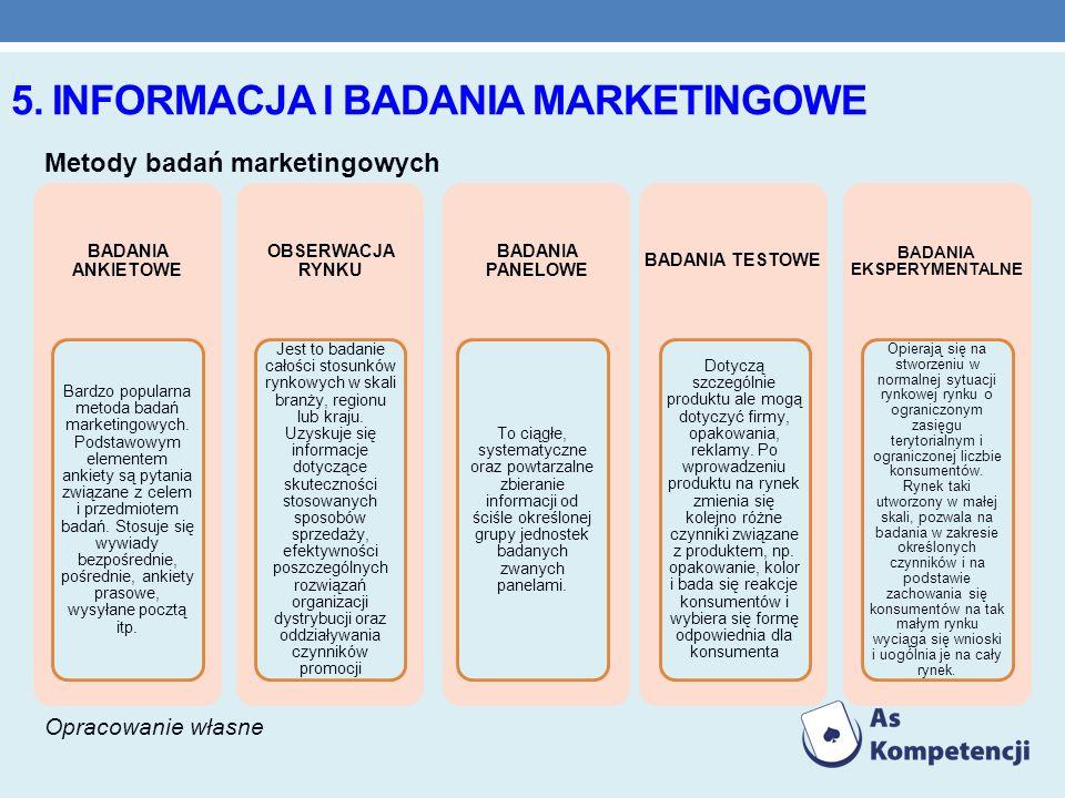 5. INFORMACJA I BADANIA MARKETINGOWE Metody badań marketingowych BADANIA ANKIETOWE Bardzo popularna metoda badań marketingowych. Podstawowym elementem