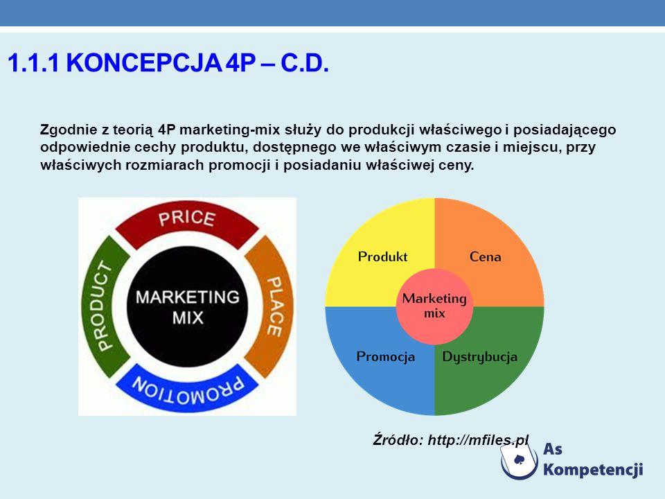 1.1.1 KONCEPCJA 4P – C.D. Zgodnie z teorią 4P marketing-mix służy do produkcji właściwego i posiadającego odpowiednie cechy produktu, dostępnego we wł
