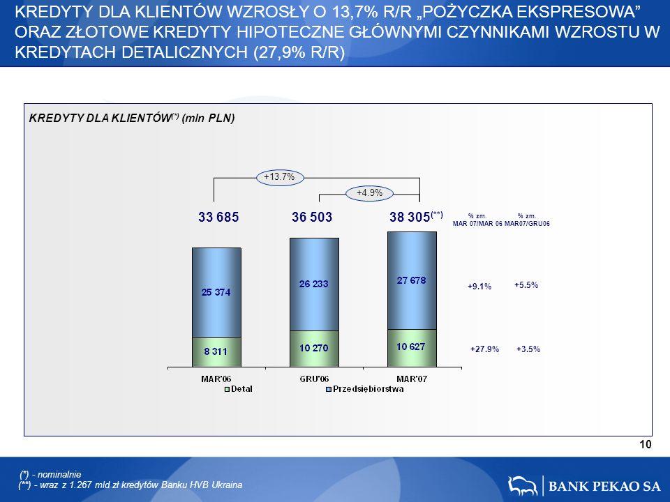 33 685 36 503 38 305 (**) 10 +13.7% +4.9% +27.9% +9.1% +5.5% +3.5% KREDYTY DLA KLIENTÓW WZROSŁY O 13,7% R/R POŻYCZKA EKSPRESOWA ORAZ ZŁOTOWE KREDYTY HIPOTECZNE GŁÓWNYMI CZYNNIKAMI WZROSTU W KREDYTACH DETALICZNYCH (27,9% R/R) (**) - wraz z 1.267 mld zł kredytów Banku HVB Ukraina % zm.