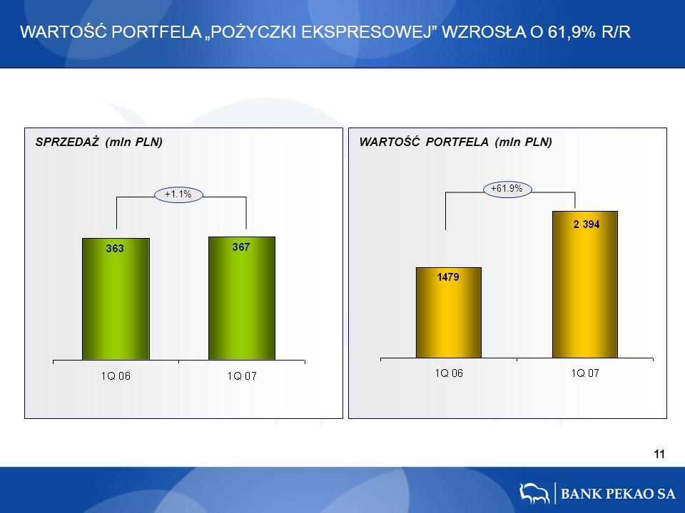 11 +61.9% WARTOŚĆ PORTFELA POŻYCZKI EKSPRESOWEJ WZROSŁA O 61,9% R/R +1.1% SPRZEDAŻ (mln PLN)WARTOŚĆ PORTFELA (mln PLN)