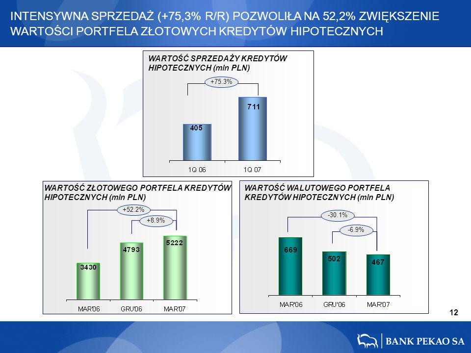 12 +75.3% +52.2% +8.9% -30.1% -6.9% INTENSYWNA SPRZEDAŻ (+75,3% R/R) POZWOLIŁA NA 52,2% ZWIĘKSZENIE WARTOŚCI PORTFELA ZŁOTOWYCH KREDYTÓW HIPOTECZNYCH WARTOŚĆ SPRZEDAŻY KREDYTÓW HIPOTECZNYCH (mln PLN) WARTOŚĆ ZŁOTOWEGO PORTFELA KREDYTÓW HIPOTECZNYCH (mln PLN) WARTOŚĆ WALUTOWEGO PORTFELA KREDYTÓW HIPOTECZNYCH (mln PLN)