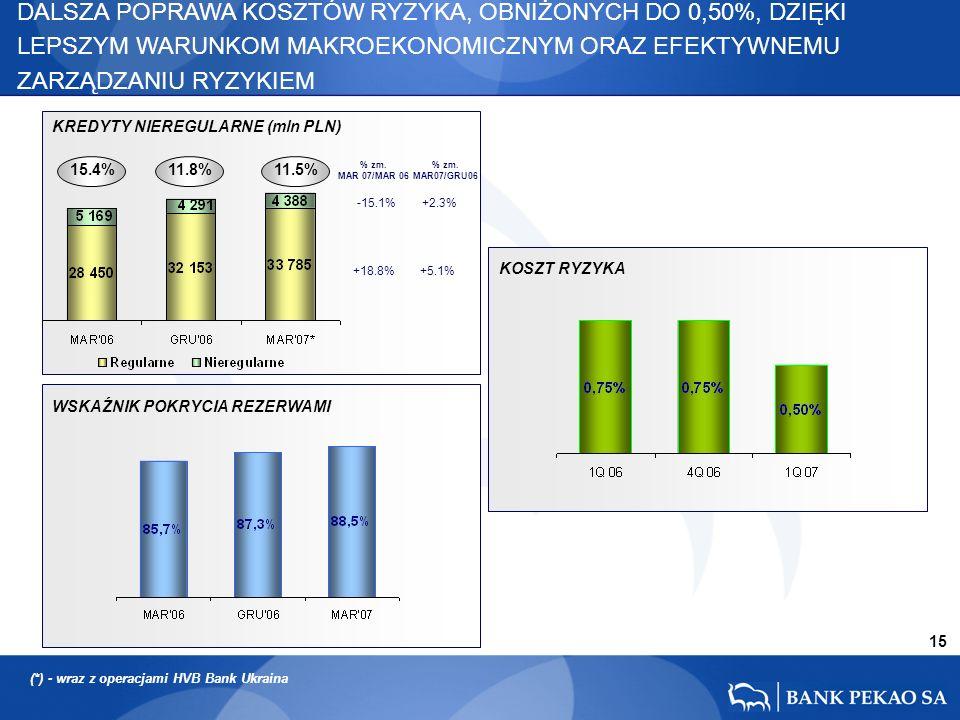 15 15.4% 11.8%11.5% +18.8% -15.1% +5.1% +2.3% DALSZA POPRAWA KOSZTÓW RYZYKA, OBNIŻONYCH DO 0,50%, DZIĘKI LEPSZYM WARUNKOM MAKROEKONOMICZNYM ORAZ EFEKTYWNEMU ZARZĄDZANIU RYZYKIEM KREDYTY NIEREGULARNE (mln PLN) % zm.