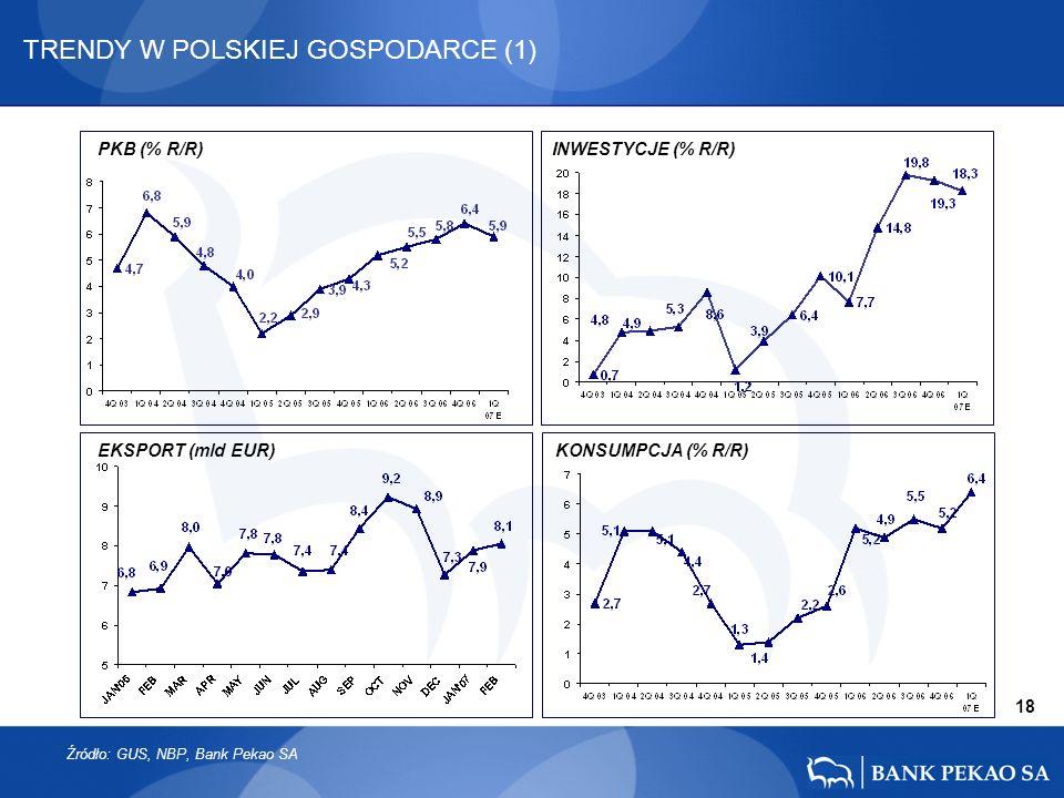 18 PKB (% R/R)INWESTYCJE (% R/R) TRENDY W POLSKIEJ GOSPODARCE (1) EKSPORT (mld EUR) KONSUMPCJA (% R/R) Źródło: GUS, NBP, Bank Pekao SA