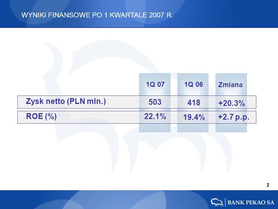 1Q 07 1Q 06 Zmiana +20.3% +2.7 p.p. 418 19.4% 503 22.1% 2 WYNIKI FINANSOWE PO 1 KWARTALE 2007 R.