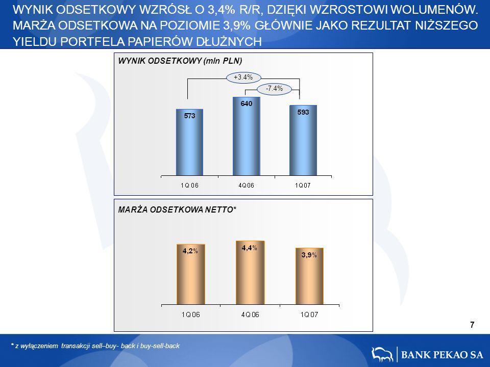 7 +3.4% -7.4% WYNIK ODSETKOWY WZRÓSŁ O 3,4% R/R, DZIĘKI WZROSTOWI WOLUMENÓW.