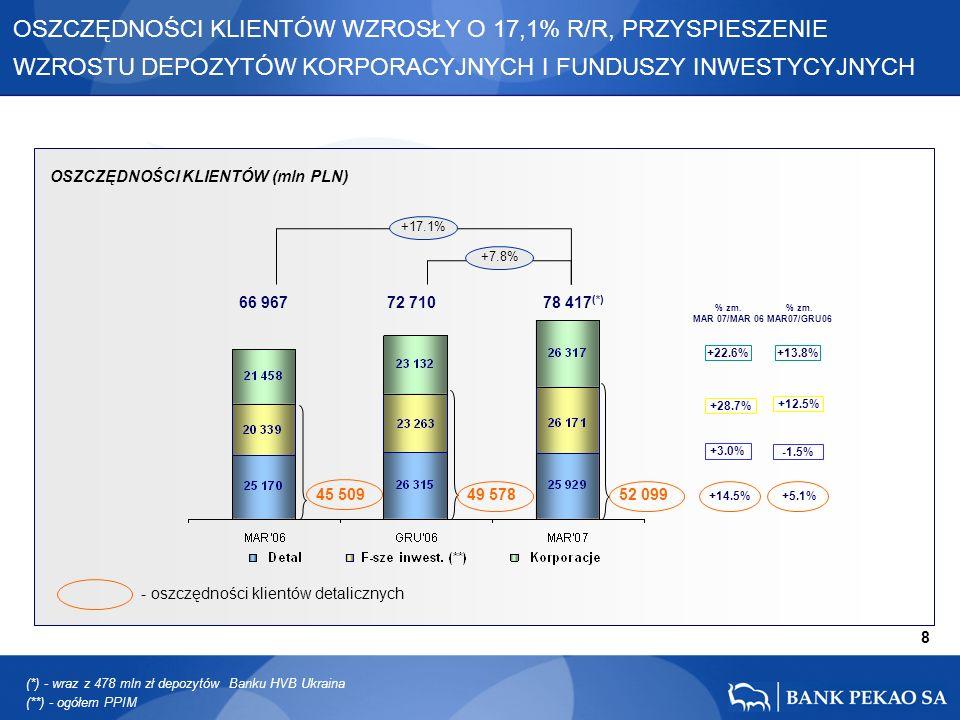 8 66 967 72 710 78 417 (*) +22.6% +3.0% +28.7% +17.1% +7.8% (*) - wraz z 478 mln zł depozytów Banku HVB Ukraina +13.8% +12.5% -1.5% +14.5% +5.1% 45 50949 57852 099 OSZCZĘDNOŚCI KLIENTÓW (mln PLN) - oszczędności klientów detalicznych (**) - ogółem PPIM % zm.