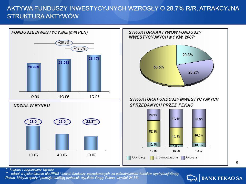 23.5 9 28.0 +12.5% +28.7% 22.3** 20.3% 53.5% 26.2% AKTYWA FUNDUSZY INWESTYCYJNYCH WZROSŁY O 28,7% R/R, ATRAKCYJNA STRUKTURA AKTYWÓW FUNDUSZE INWESTYCYJNE (mln PLN) STRUKTURA AKTYWÓW FUNDUSZY INWESTYCYJNYCH w 1 KW.