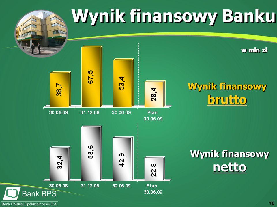 10 Wynik finansowy Banku w mln zł Wynik finansowy brutto Wynik finansowy netto
