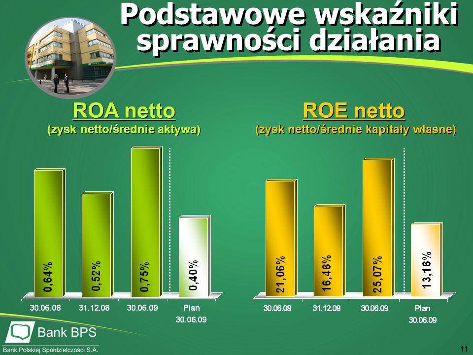 11 ROA netto (zysk netto/średnie aktywa) ROA netto (zysk netto/średnie aktywa) ROE netto (zysk netto/średnie kapitały własne) ROE netto (zysk netto/średnie kapitały własne) Podstawowe wskaźniki sprawności działania