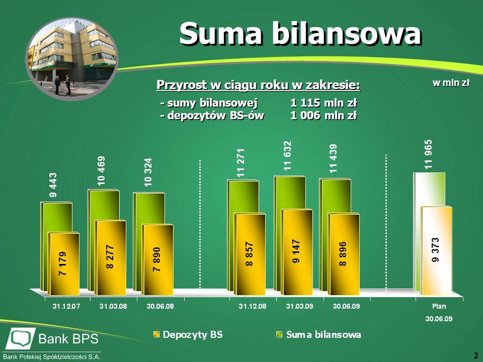 2 Suma bilansowa w mln zł Przyrost w ciągu roku w zakresie: - sumy bilansowej 1 115 mln zł - depozytów BS-ów 1 006 mln zł Przyrost w ciągu roku w zakresie: - sumy bilansowej 1 115 mln zł - depozytów BS-ów 1 006 mln zł
