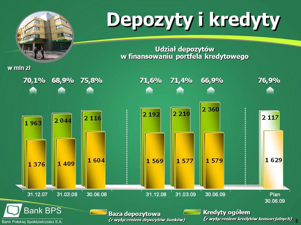 5 Depozyty i kredyty w mln zł Baza depozytowa (z wyłączeniem depozytów banków) Baza depozytowa (z wyłączeniem depozytów banków) Kredyty ogółem ( z wyłączeniem kredytów konsorcjalnych) Kredyty ogółem ( z wyłączeniem kredytów konsorcjalnych) Udział depozytów w finansowaniu portfela kredytowego Udział depozytów w finansowaniu portfela kredytowego 70,1% 68,9% 75,8% 71,6% 71,4% 66,9% 76,9%