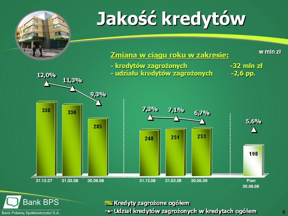 6 w mln zł Zmiana w ciągu roku w zakresie: - kredytów zagrożonych -32 mln zł - udziału kredytów zagrożonych -2,6 pp.
