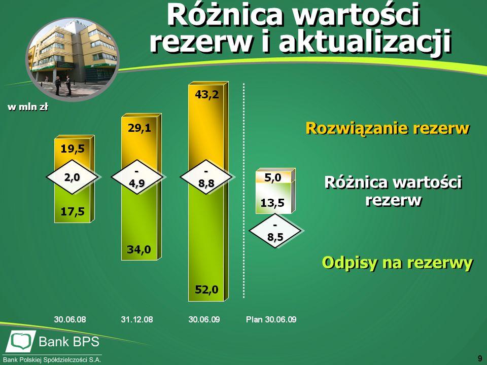 9 w mln zł Różnica wartości rezerw i aktualizacji Odpisy na rezerwy Rozwiązanie rezerw Różnica wartości rezerw 2,02,0 - 8,8 - 8,5 - 4,9