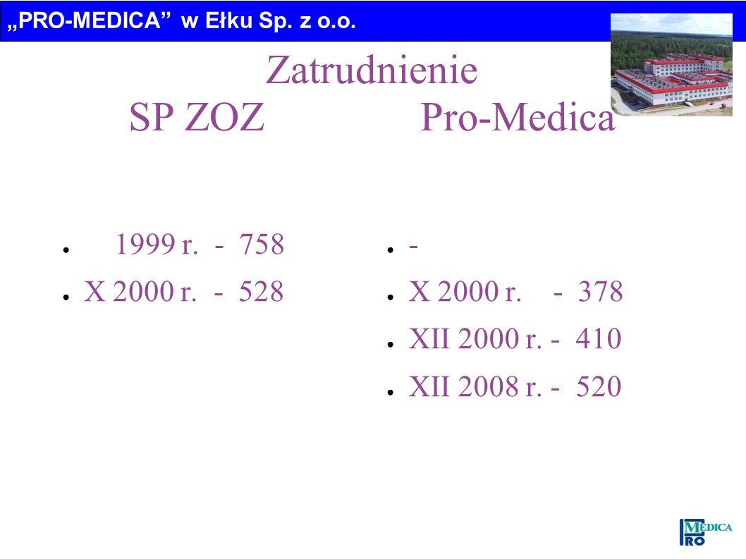 PRO-MEDICA w Ełku Sp. z o.o. Zatrudnienie SP ZOZ Pro-Medica 1999 r. - 758 X 2000 r. - 528 - X 2000 r. - 378 XII 2000 r. - 410 XII 2008 r. - 520