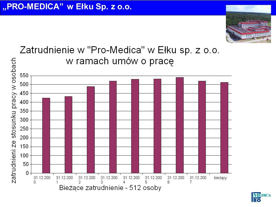 PRO-MEDICA w Ełku Sp. z o.o.
