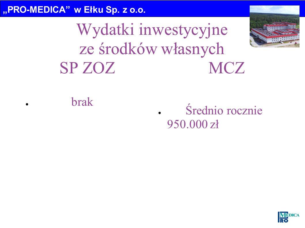 Wydatki inwestycyjne ze środków własnych SP ZOZ MCZ brak Średnio rocznie 950.000 zł