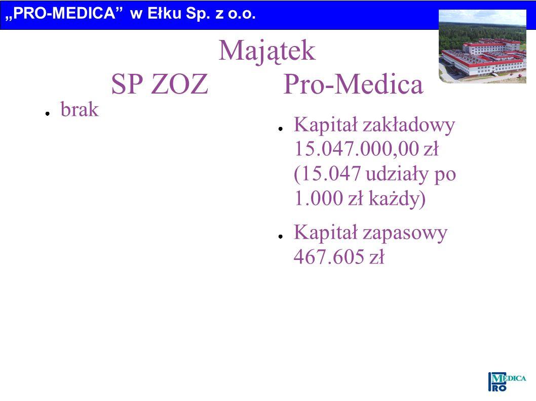 PRO-MEDICA w Ełku Sp. z o.o. Majątek SP ZOZ Pro-Medica brak Kapitał zakładowy 15.047.000,00 zł (15.047 udziały po 1.000 zł każdy) Kapitał zapasowy 467