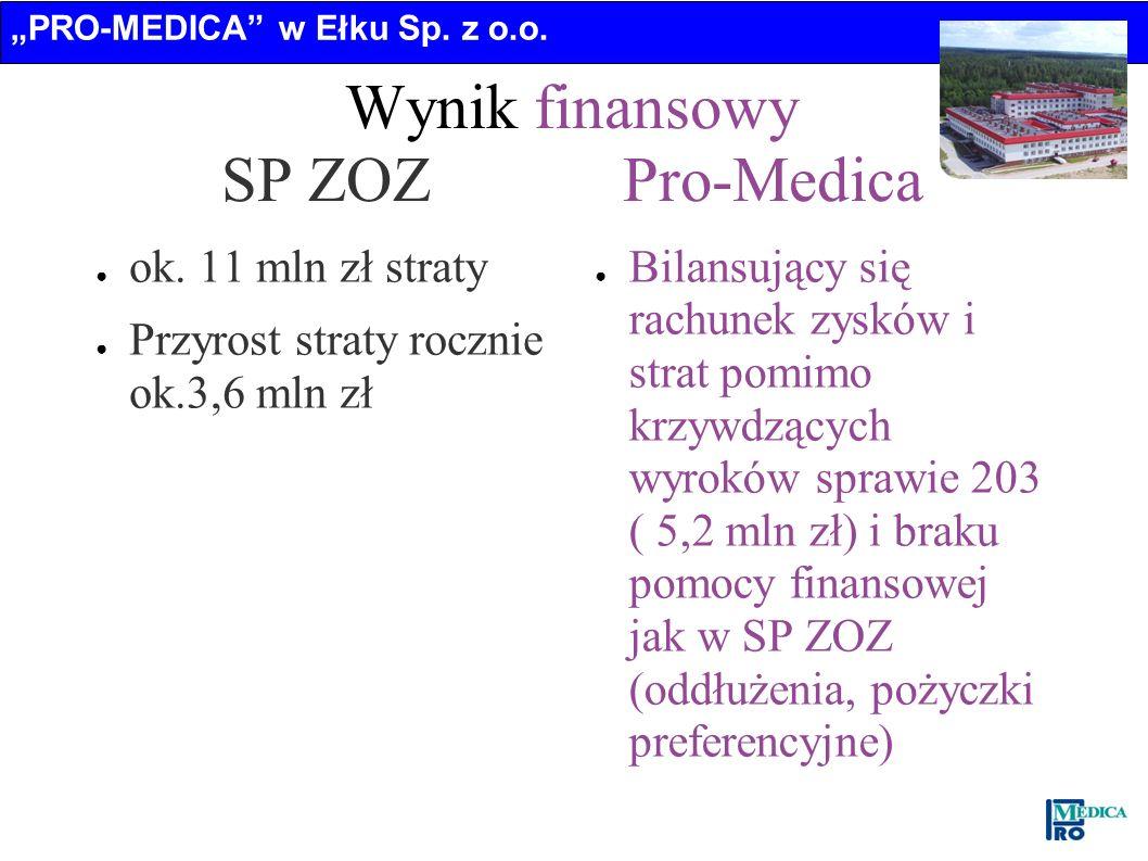 PRO-MEDICA w Ełku Sp. z o.o. Wynik finansowy SP ZOZ Pro-Medica ok. 11 mln zł straty Przyrost straty rocznie ok.3,6 mln zł Bilansujący się rachunek zys