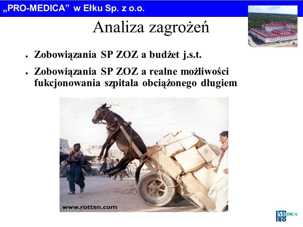 PRO-MEDICA w Ełku Sp. z o.o. Analiza zagrożeń Zobowiązania SP ZOZ a budżet j.s.t. Zobowiązania SP ZOZ a realne możliwości fukcjonowania szpitala obcią