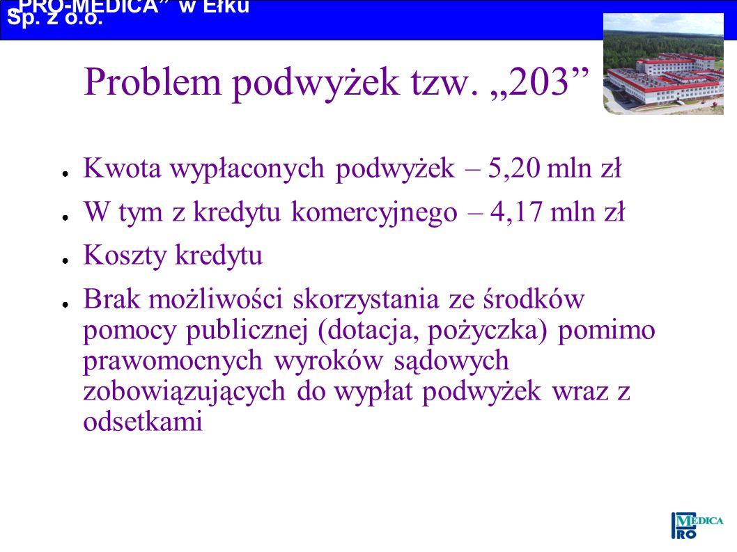 PRO-MEDICA w Ełku Sp. z o.o. Problem podwyżek tzw. 203 Kwota wypłaconych podwyżek – 5,20 mln zł W tym z kredytu komercyjnego – 4,17 mln zł Koszty kred