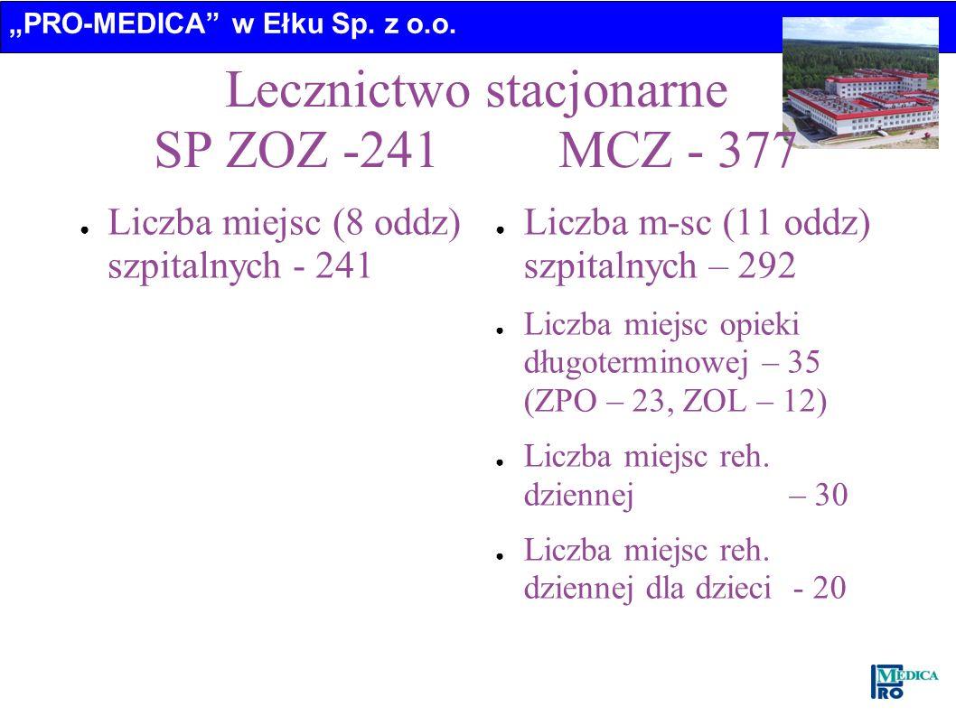Lecznictwo stacjonarne SP ZOZ -241 MCZ - 377 Liczba miejsc (8 oddz) szpitalnych - 241 Liczba m-sc (11 oddz) szpitalnych – 292 Liczba miejsc opieki dłu