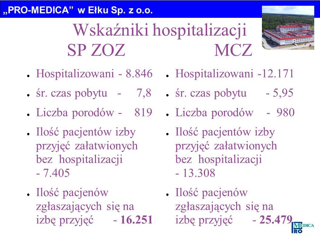 PRO-MEDICA w Ełku Sp. z o.o. Wskaźniki hospitalizacji SP ZOZ MCZ Hospitalizowani - 8.846 śr. czas pobytu - 7,8 Liczba porodów - 819 Ilość pacjentów iz