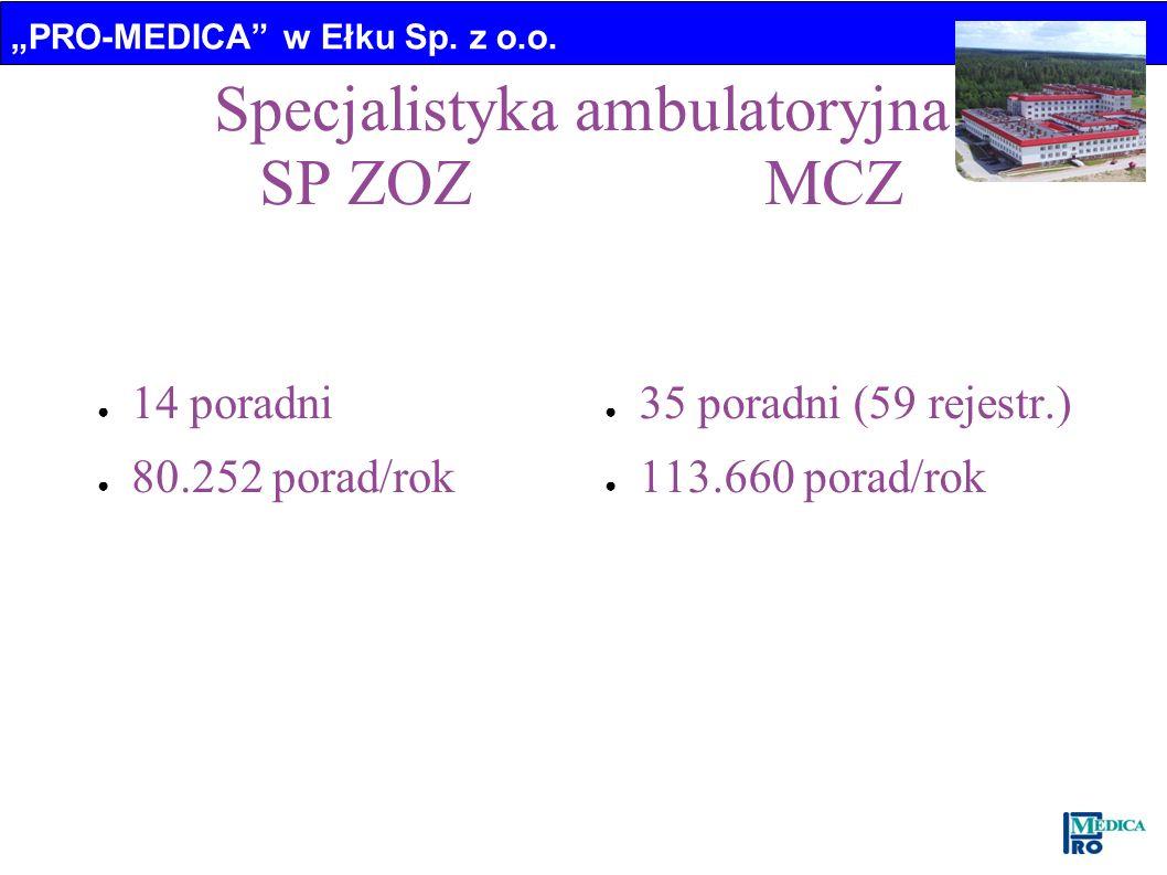 PRO-MEDICA w Ełku Sp. z o.o. Specjalistyka ambulatoryjna SP ZOZ MCZ 14 poradni 80.252 porad/rok 35 poradni (59 rejestr.) 113.660 porad/rok