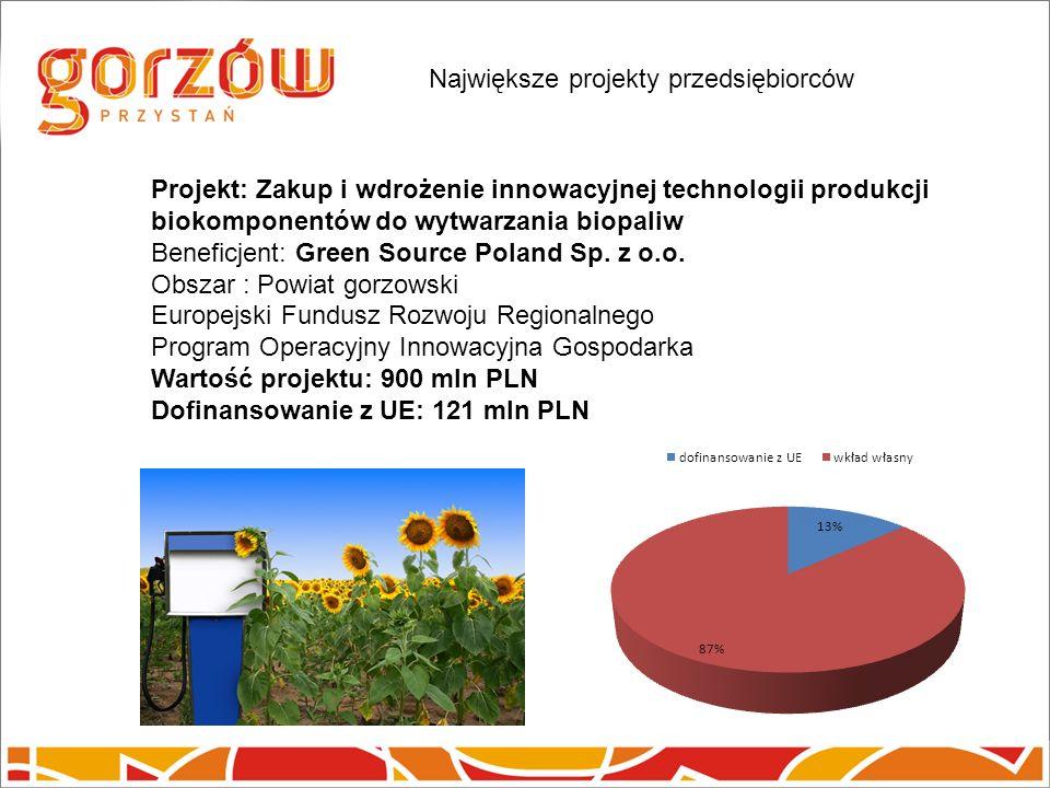 Projekt: Zakup i wdrożenie innowacyjnej technologii produkcji biokomponentów do wytwarzania biopaliw Beneficjent: Green Source Poland Sp.