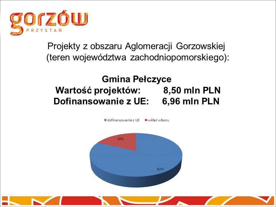 Projekty z obszaru Aglomeracji Gorzowskiej (teren województwa zachodniopomorskiego): Gmina Pełczyce Wartość projektów: 8,50 mln PLN Dofinansowanie z UE: 6,96 mln PLN