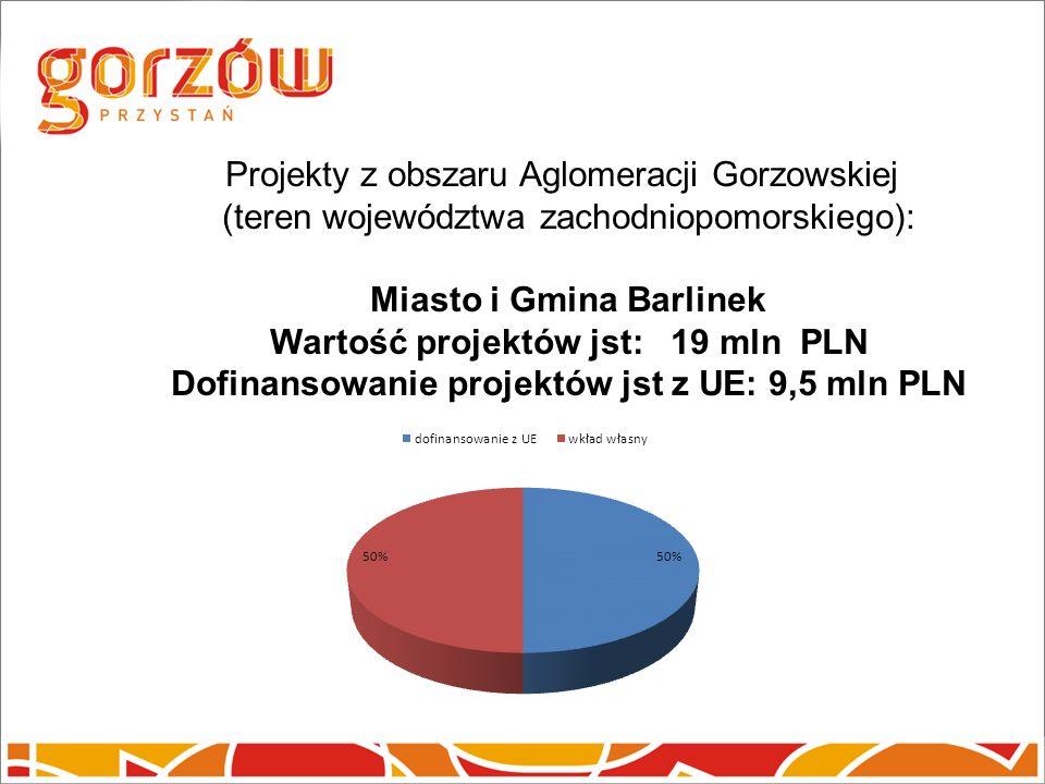 Projekty z obszaru Aglomeracji Gorzowskiej (teren województwa zachodniopomorskiego): Miasto i Gmina Barlinek Wartość projektów jst: 19 mln PLN Dofinansowanie projektów jst z UE: 9,5 mln PLN