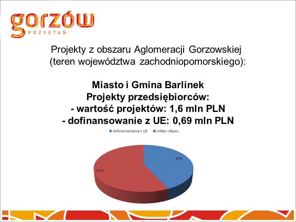 Projekty z obszaru Aglomeracji Gorzowskiej (teren województwa zachodniopomorskiego): Miasto i Gmina Barlinek Projekty przedsiębiorców: - wartość projektów: 1,6 mln PLN - dofinansowanie z UE: 0,69 mln PLN