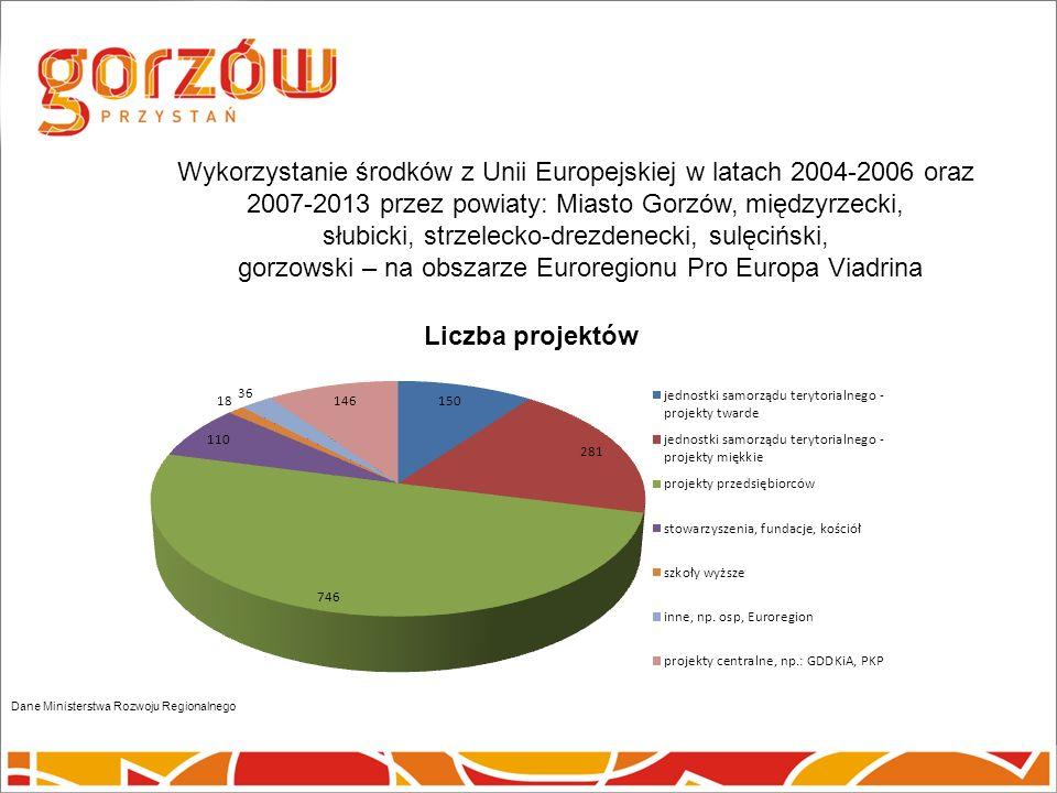 Wykorzystanie środków z Unii Europejskiej w latach 2004-2006 oraz 2007-2013 przez powiaty: Miasto Gorzów, międzyrzecki, słubicki, strzelecko-drezdenecki, sulęciński, gorzowski – na obszarze Euroregionu Pro Europa Viadrina Dane Ministerstwa Rozwoju Regionalnego Liczba projektów