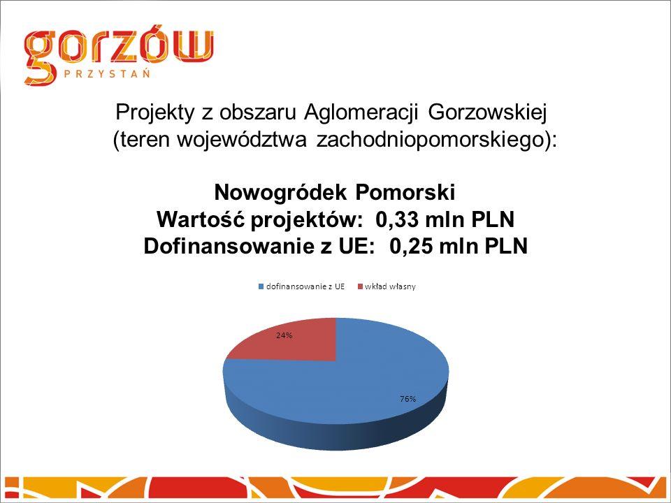 Projekty z obszaru Aglomeracji Gorzowskiej (teren województwa zachodniopomorskiego): Nowogródek Pomorski Wartość projektów: 0,33 mln PLN Dofinansowanie z UE: 0,25 mln PLN