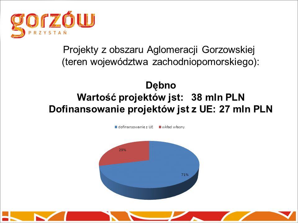 Projekty z obszaru Aglomeracji Gorzowskiej (teren województwa zachodniopomorskiego): Dębno Wartość projektów jst: 38 mln PLN Dofinansowanie projektów jst z UE: 27 mln PLN