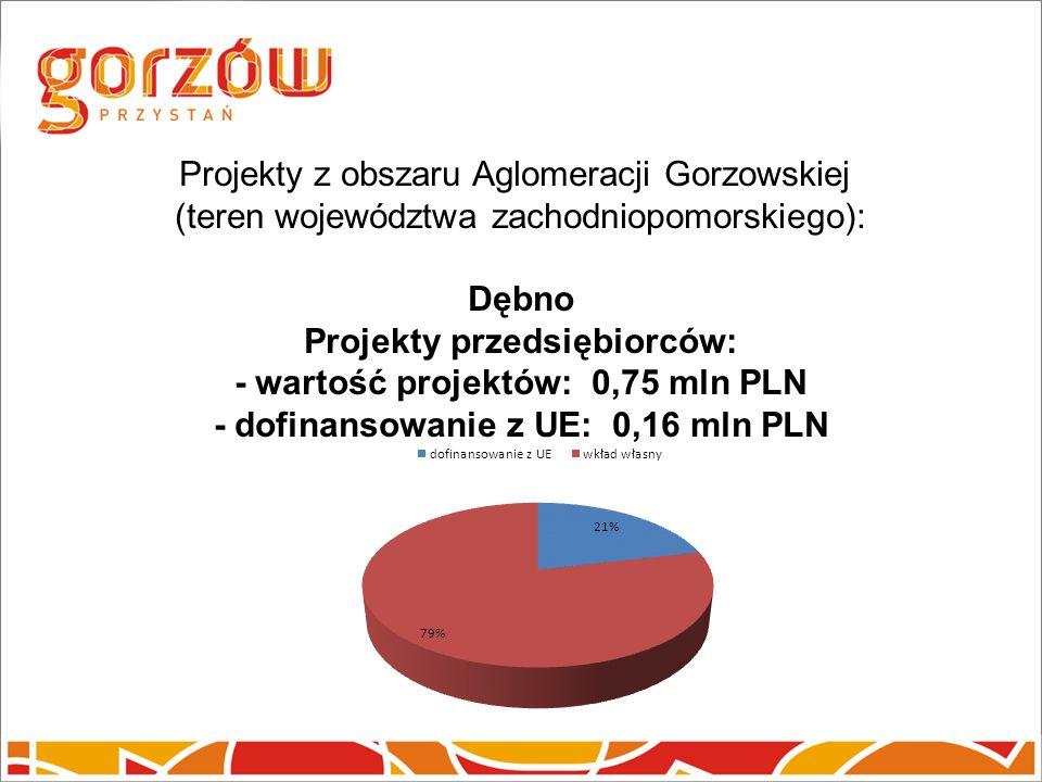 Projekty z obszaru Aglomeracji Gorzowskiej (teren województwa zachodniopomorskiego): Dębno Projekty przedsiębiorców: - wartość projektów: 0,75 mln PLN - dofinansowanie z UE: 0,16 mln PLN