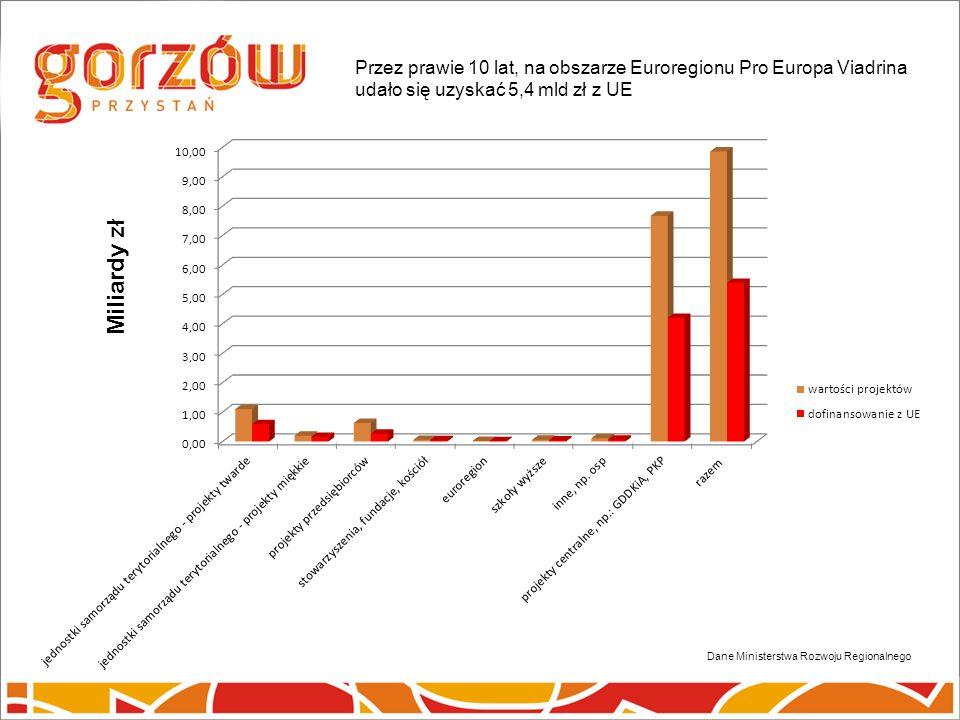 Dane Ministerstwa Rozwoju Regionalnego Przez prawie 10 lat, na obszarze Euroregionu Pro Europa Viadrina udało się uzyskać 5,4 mld zł z UE