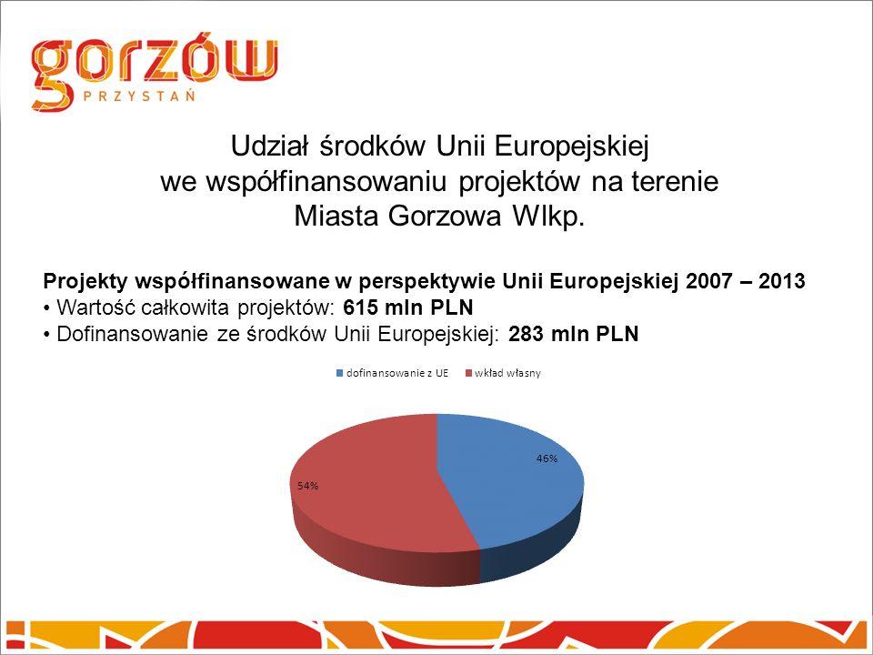 Udział środków Unii Europejskiej we współfinansowaniu projektów na terenie Miasta Gorzowa Wlkp.