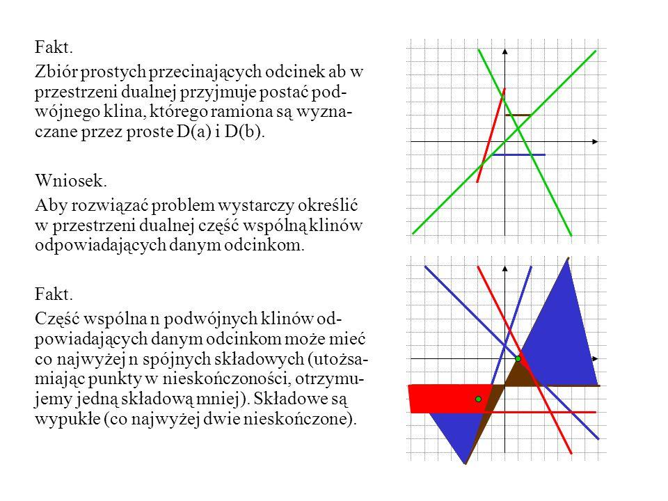 Fakt. Zbiór prostych przecinających odcinek ab w przestrzeni dualnej przyjmuje postać pod- wójnego klina, którego ramiona są wyzna- czane przez proste