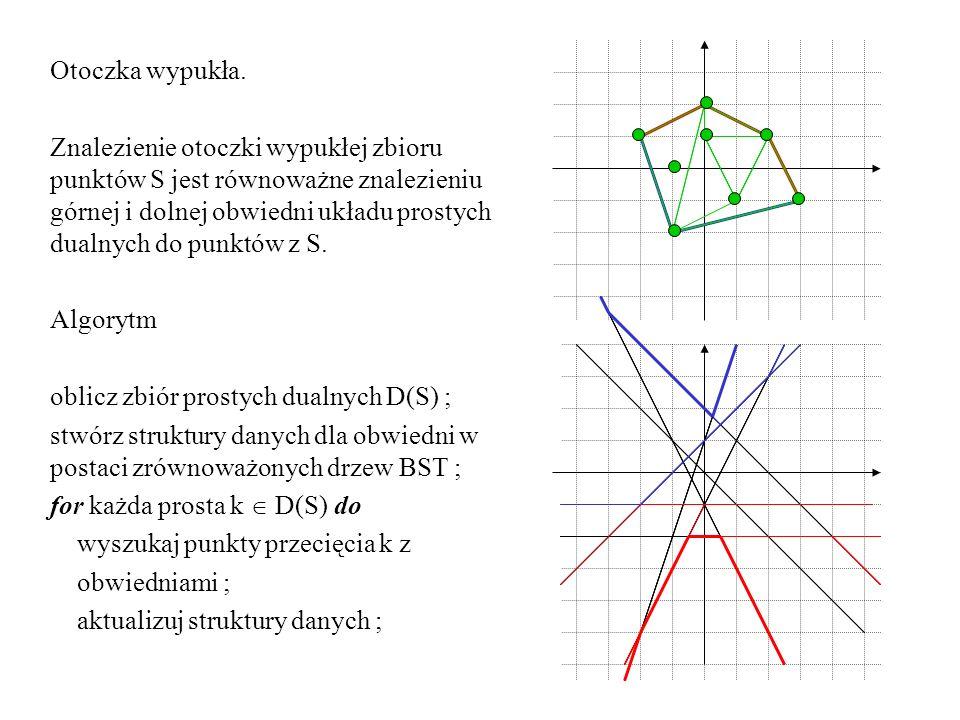 Otoczka wypukła. Znalezienie otoczki wypukłej zbioru punktów S jest równoważne znalezieniu górnej i dolnej obwiedni układu prostych dualnych do punktó