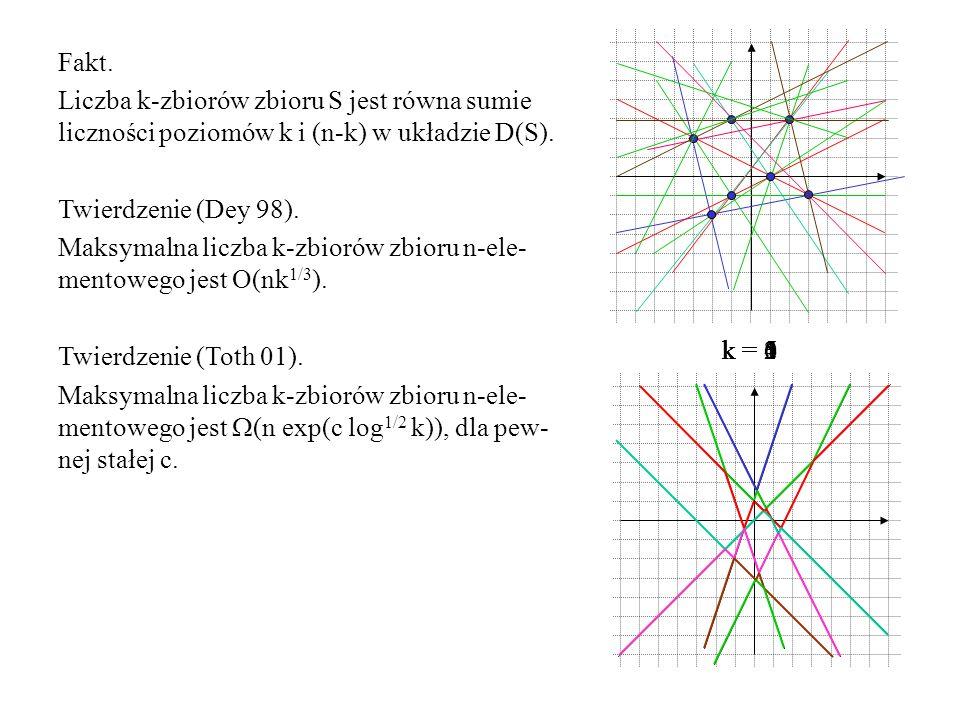 Fakt. Liczba k-zbiorów zbioru S jest równa sumie liczności poziomów k i (n-k) w układzie D(S). Twierdzenie (Dey 98). Maksymalna liczba k-zbiorów zbior