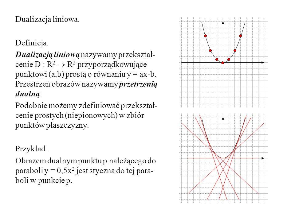 Dualizacja liniowa. Definicja. Dualizacją liniową nazywamy przekształ- cenie D : R 2 R 2 przyporządkowujące punktowi (a,b) prostą o równaniu y = ax-b.