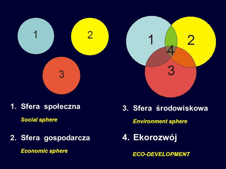 4. Ekorozwój ECO-DEVELOPMENT 1. Sfera społeczna Social sphere 2. Sfera gospodarcza Economic sphere 3. Sfera środowiskowa Environment sphere