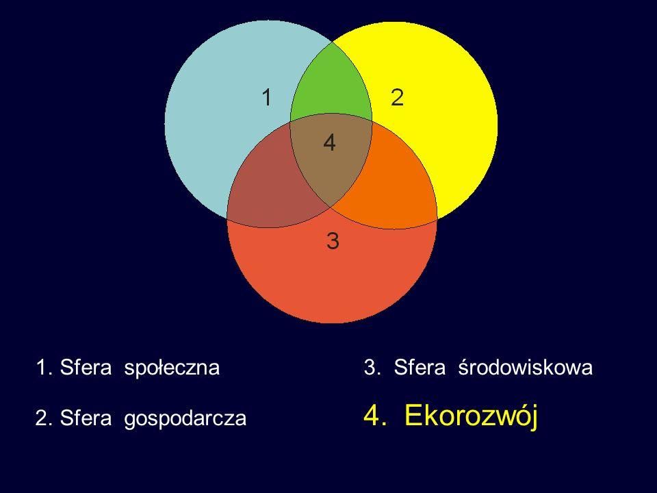 1.Sfera społeczna3. Sfera środowiskowa 2.Sfera gospodarcza 4. Ekorozwój