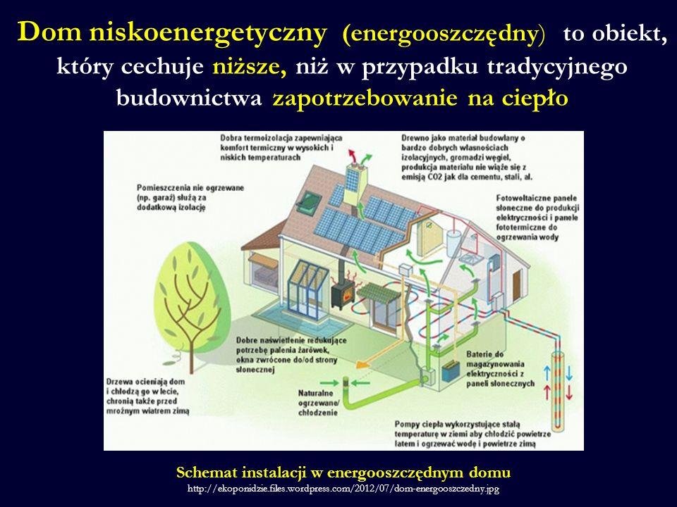 Dom niskoenergetyczny (energooszczędny) to obiekt, który cechuje niższe, niż w przypadku tradycyjnego budownictwa zapotrzebowanie na ciepło Schemat in